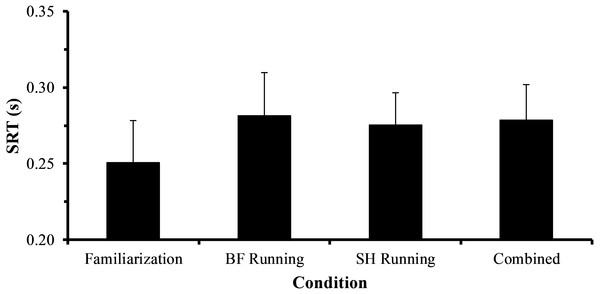 Average SRT values for familiarization, barefoot running (BF Running), and shod running (SH Running) trials, as well as averaged across exercise conditions (Combined).