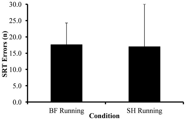 Average SRT errors across barefoot (BF) and shod (SH) running trials.