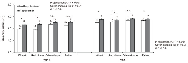 Impact of cover cropping and phosphorus (P) regime on the diversity of AMF communities colonizing the soybean roots at full bloom stage (R2) in 2014 and 2015.