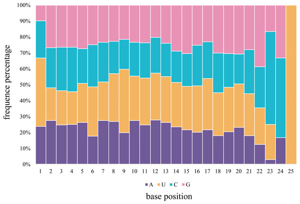 The percentage distribution of base composition at each position of M. undulatus miRNAs in all combined tissues.
