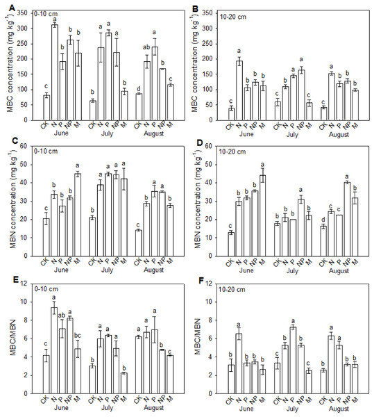 Effects of continuous fertilization on soil microbial biomass C and microbial biomass N at 0–10 cm (A, C, E) and 10–20 cm (B, D, F) soil layers.