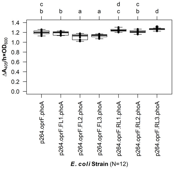The effects of linkers on biocatalysis in E. coli.
