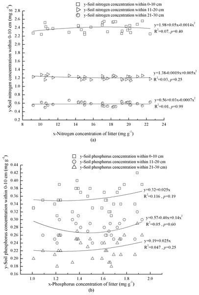 Interaction of litter nutrients and mineral soil nutrients.