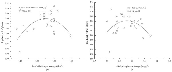 Relationships between storage of soil nutrients and foliar N:P ratio of plants.