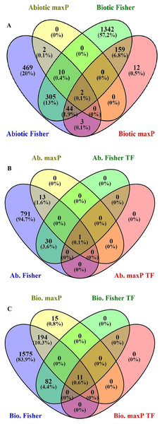 Identification of genes involved in biotic and abiotic stresses.