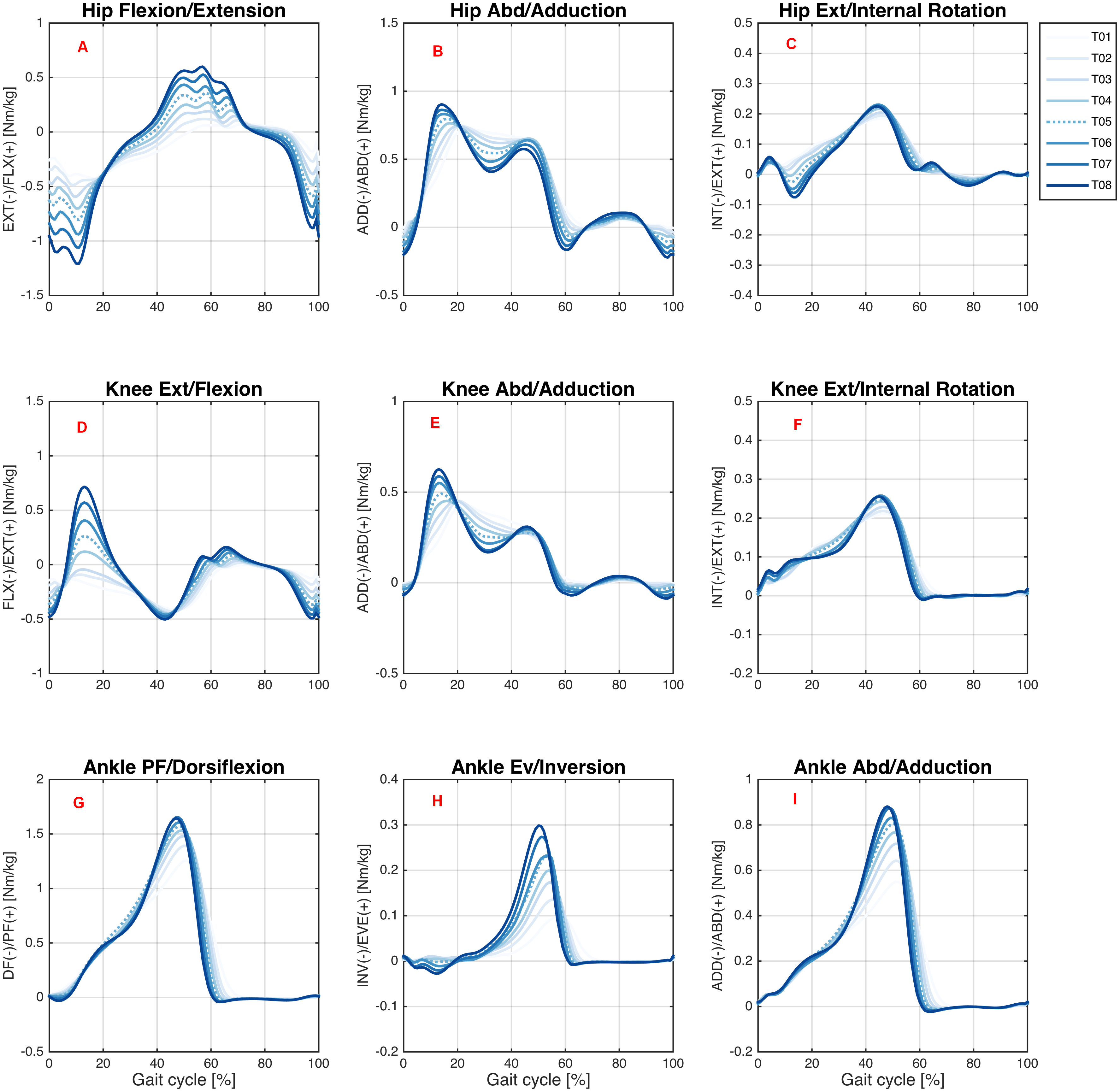 A public dataset of overground and treadmill walking
