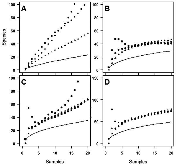 Species accumulation curves at Huapai for each sampling period.