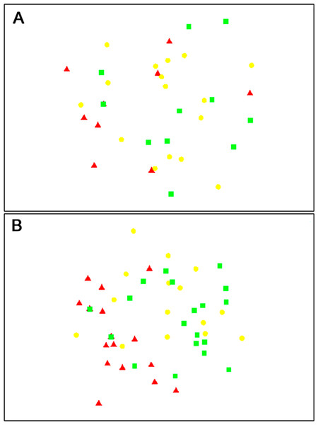 nMDS plots showing similarity of parasitoid assemblages.