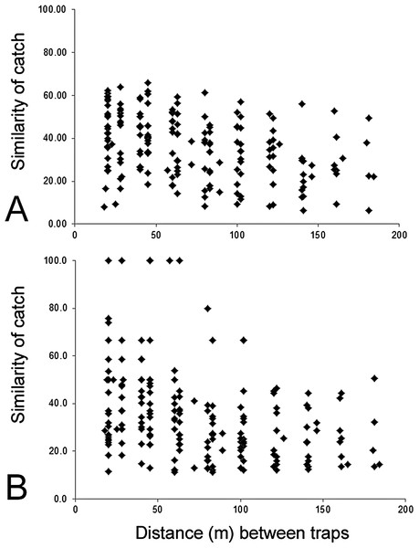Similarity of trap catches (Bray–-Curtis similarity coefficient) against the distance between each trap combinations.