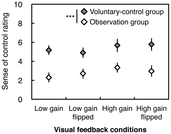 Subjective rating of the sense of control over visual feedback of postural sway.