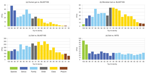 Top-hit identity distributions using BLAST16S or WITS as a reference.