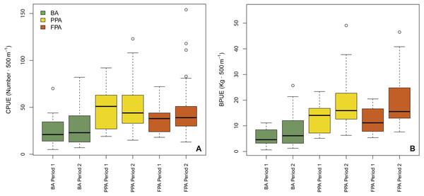 Boxplots of fish abundance and biomass.