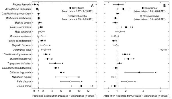 Abundance response ratio per species.