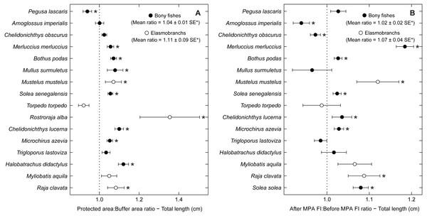 Total length response ratio per species.