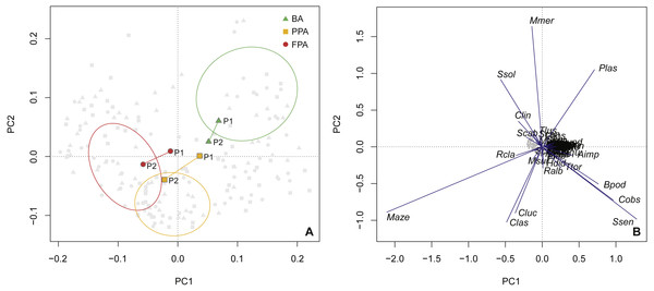 Principal components analysis of species abundance.