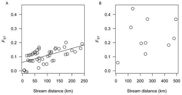 (A) Analysis of isolation by distance for SEQ-S populations. (B) Analysis of isolation by distance for SEQ-N populations.