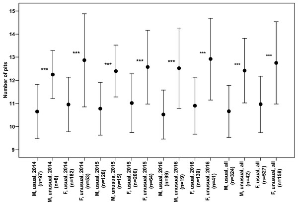 Numbers of pits (Mean ± SD) of males and females of usual and unusual individuals of P.oblongopunctatus in the years of study and all years together.