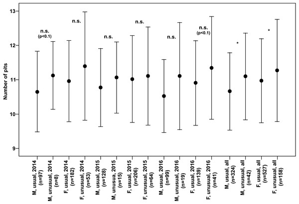 Numbers of pits in the third interval of the elytra (Mean ± SD) of males and females of usual and unusual individuals of P. oblongopunctatus in the years of study and all years together.