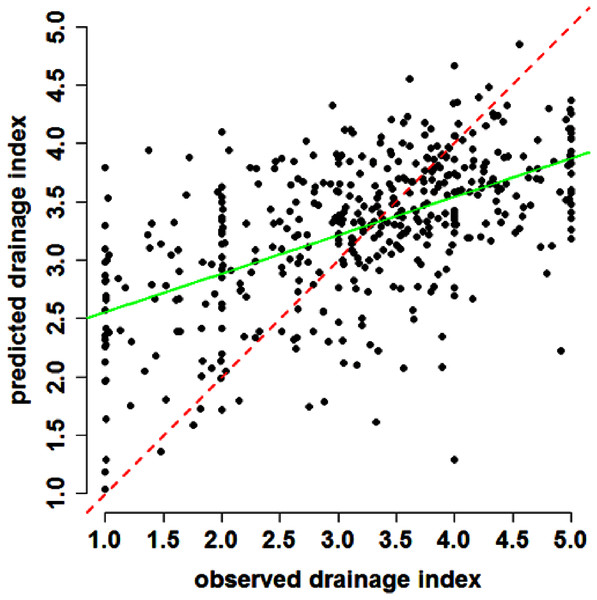 Scatterplot of results.