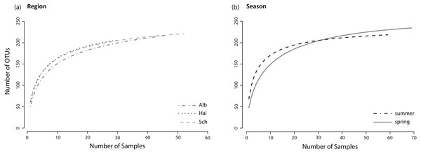 Species accumulation curves.
