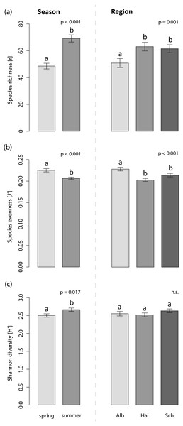 Effects on the species indices of the foliar fungal assemblages in the grass L. perenne.