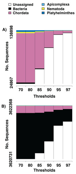 Numbers of parasite bycatch sequences at increasing thresholds of similarity to reference sequences.