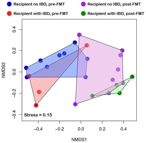 Effect of inflammatory bowel disease (IBD) on community diversity.