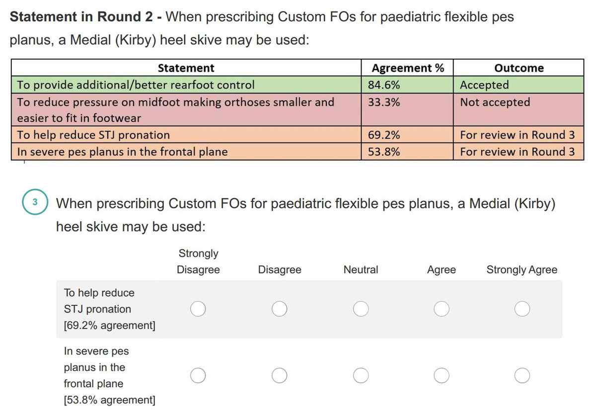 When, why and how foot orthoses (FOs) should be prescribed for