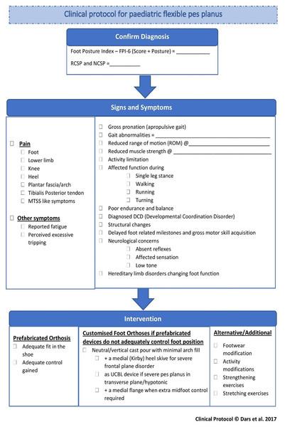 A protocol for paediatric flexible pes planus.