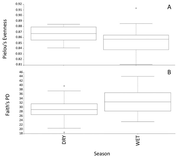 Alpha diversity measurements of PEI microbiome.