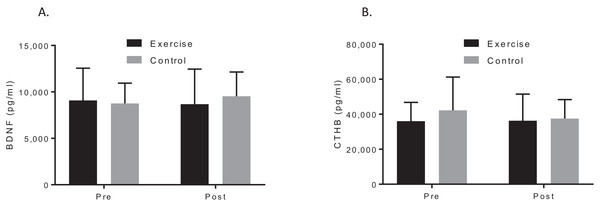 Group plots illustrating pre-post biomarker changes for (A) plasma BDNF concentrations, (B) plasma CTHB concentrations.