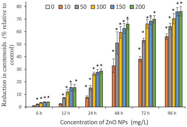 Reduction in carotenoids.