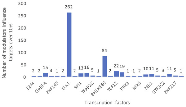 Summarized counts of inferred modulators of TFs.