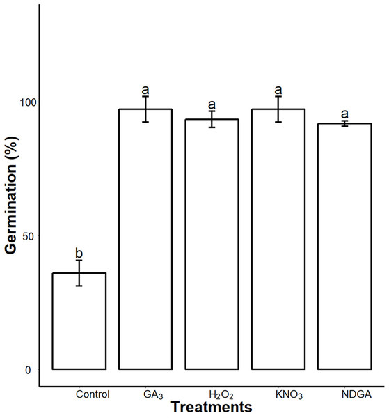Inhibitory effects of SCE on seed germination was alleviated by GA3, NDGA, H2O2 and KNO3.
