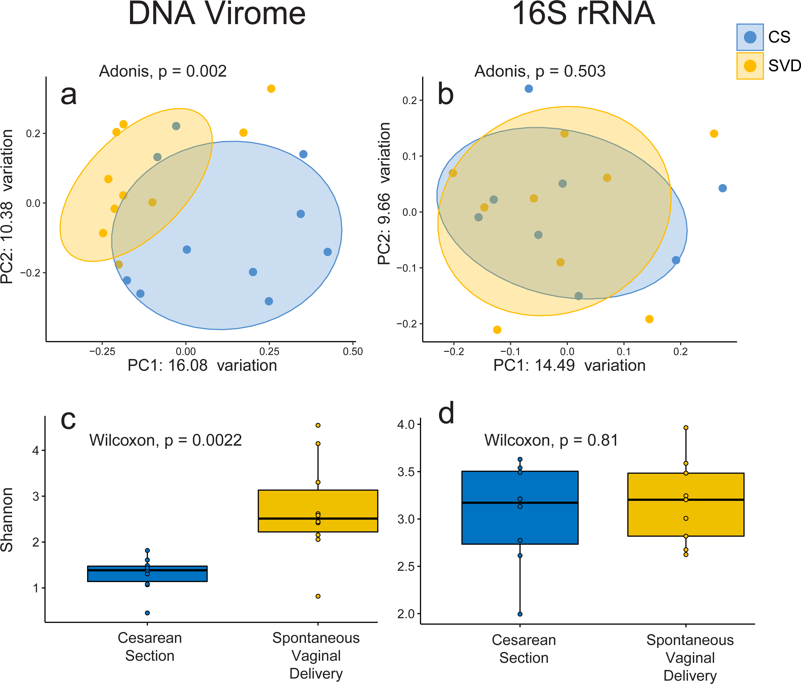 Viromes Of One Year Old Infants Reveal The Impact Of Birth Mode On Microbiome Diversity Peerj Uncultured swine rekt by the musical styles of peppa pig. viromes of one year old infants reveal