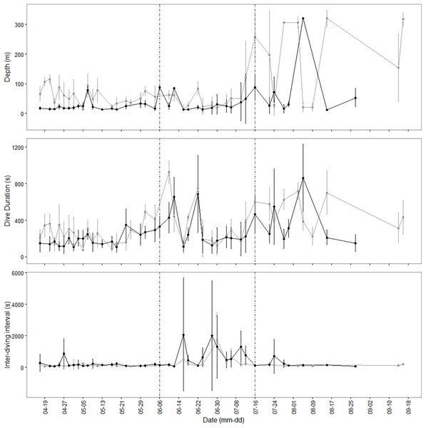 Blue whale dive profiles and durations.