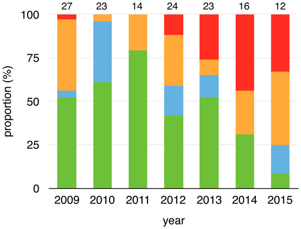 Changes on infection status of toads during aquatic breeding seasons from 2008 to 2015.