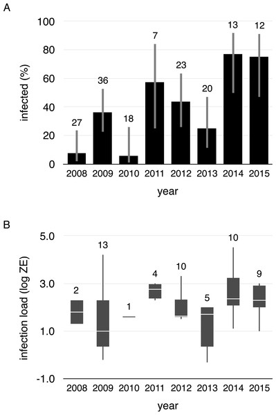 Proportion of infected toads and infection intensity during aquatic breeding seasons from 2008 to 2015.
