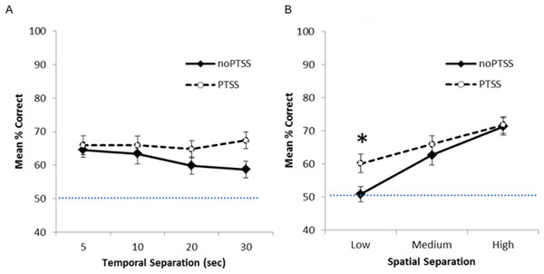 Spatial discrimination task performance of PTSS and noPTSS groups.
