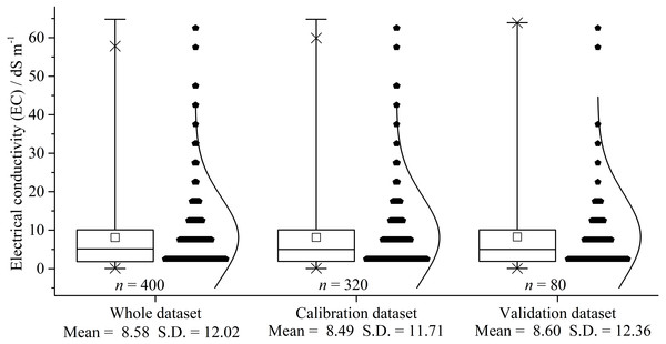 Box plot and distribution of soil salinity for the whole, calibration, and validation dataset (dS m −1).