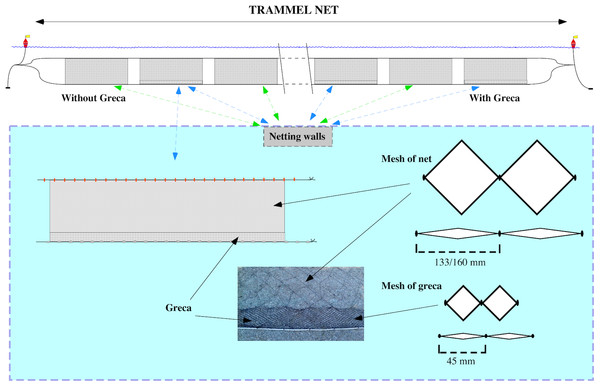 Details of the strip added at the bottom of trammel nets (greca).