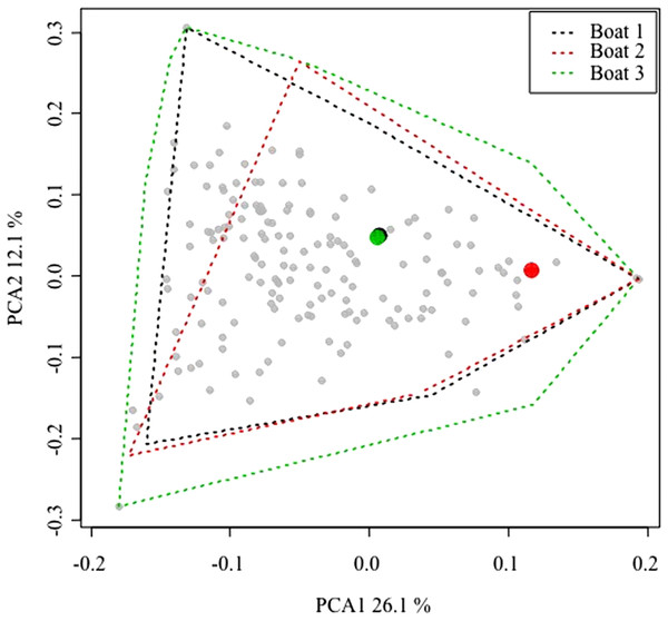 Principal components analysis (PCA) plot of all the small-scale boats from Majorca that targeted spiny lobster during the 2015 and 2016 spiny lobster seasons.