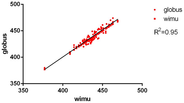 Concurrent validity between force plate and WIMU: CMJ.