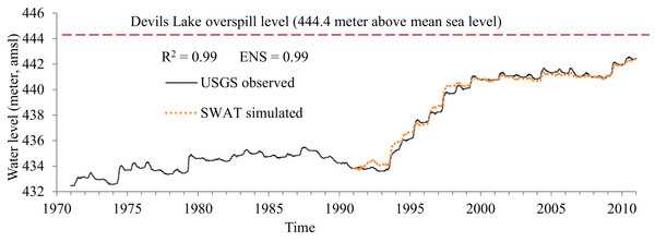 Devils Lake water level fluctuations: SWAT-simulated compared with the observations.