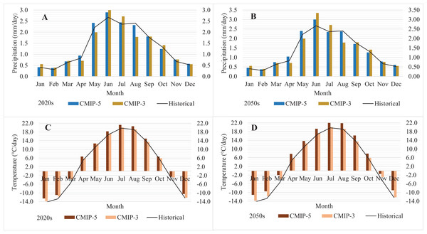 Average monthly precipitation (A, B) and temperature (C, D) under the historical (1981–2010), CMIP-3 and CMIP-5 (2020s and 2050s) climate.