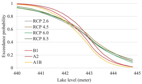 Exceedance probabilities of Devils Lake under different CMIP-5 and CMIP-3 emission scenarios.