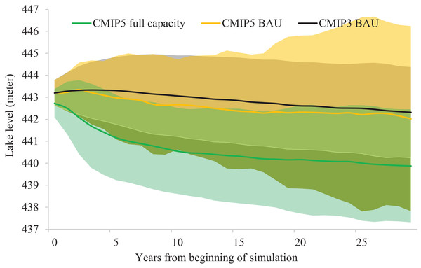 Simulated water level timeline visualizing model- and climate-related uncertainly.