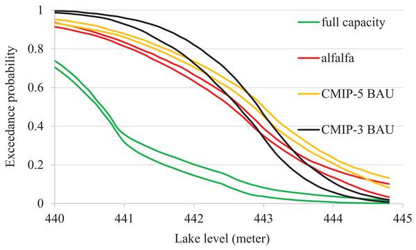 Exceedance probabilities of Devils Lake for different mitigation scenarios.
