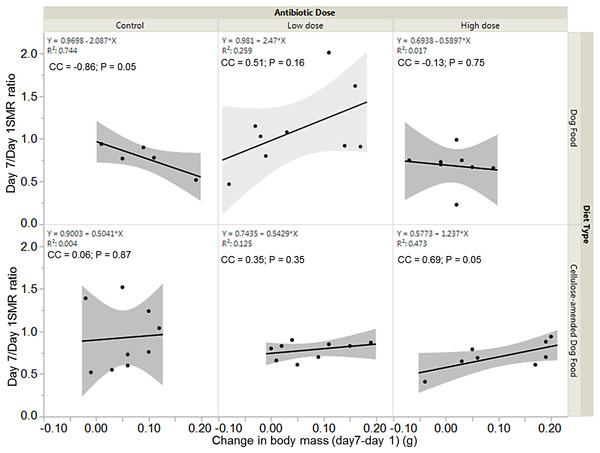 Relationships between SMR and change in body mass.