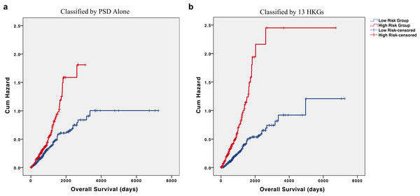 HKGs are significant predictors of long-term hazard in patients with adenocarcinoma.